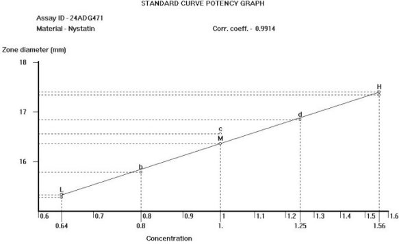 USP - CFR_ AOAC Standard Curve Graph, Antibiotic Potency